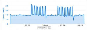 10m warm-up. 2 blocks: 10 sets of 15s work, 30s rest, 5m recovery. Speed jump looks like anaerobics, but for much less time.