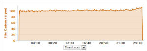 Steady-state. In this case, I chose a 100 rpm cadence for 30m, focused on keeping good form.